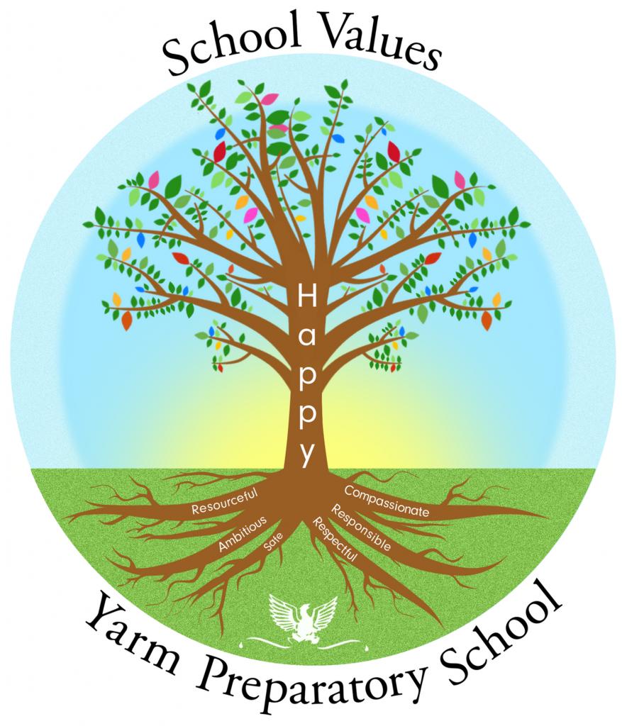 Diagram of Yarm Preparatory School's six core value